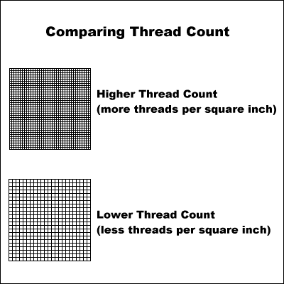 The Thread Count Is Also Affected By Ply Of Threads Used Refers To How Many Are Wred Together Form A Single